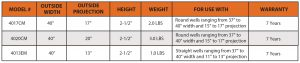 Premium Window Well Cover Product Chart